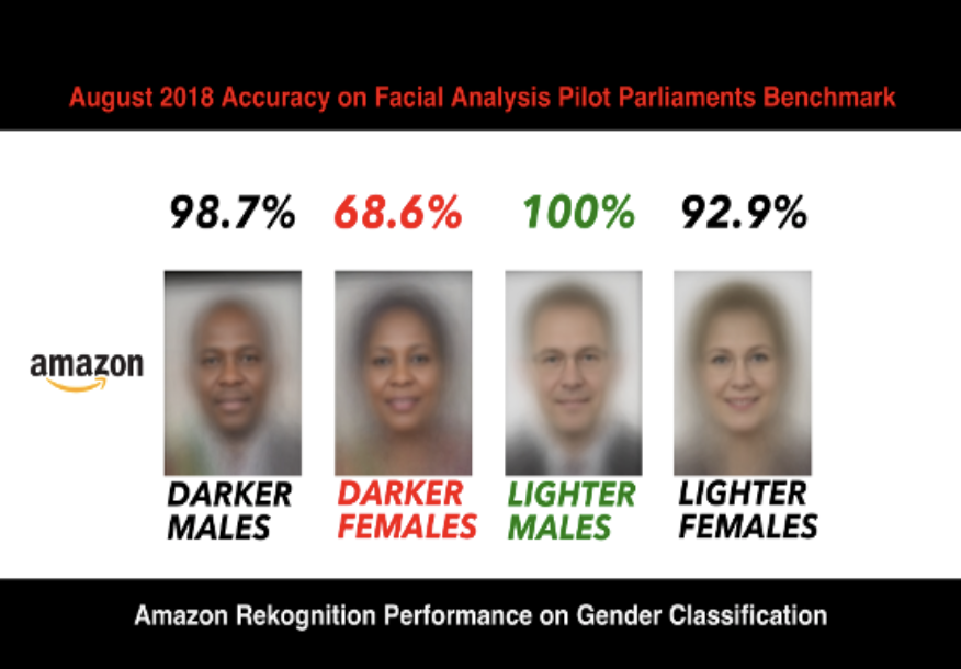 Object 2: The amazon face recognition software
